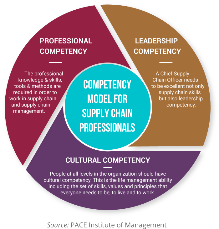 COMPETENCY MODEL FOR SUPPLY CHAIN PROFESSIONALS