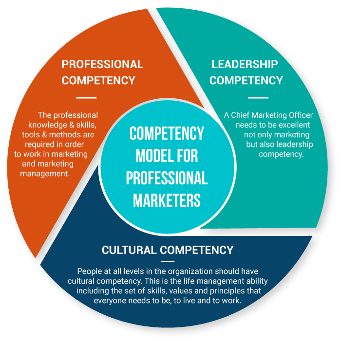 COMPETENCY MODEL FOR PROFESSIONAL MARKETERS