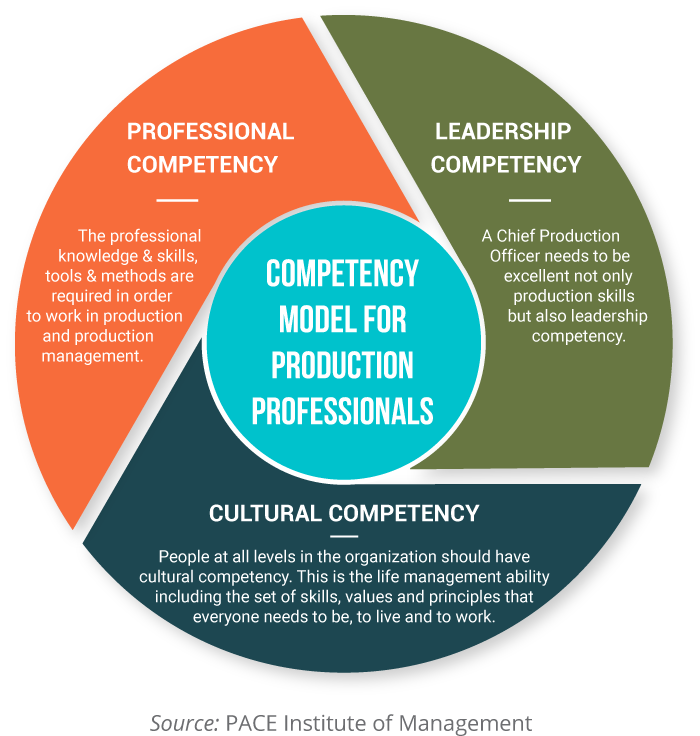COMPETENCY MODEL FOR PRODUCTION PROFESSIONALS