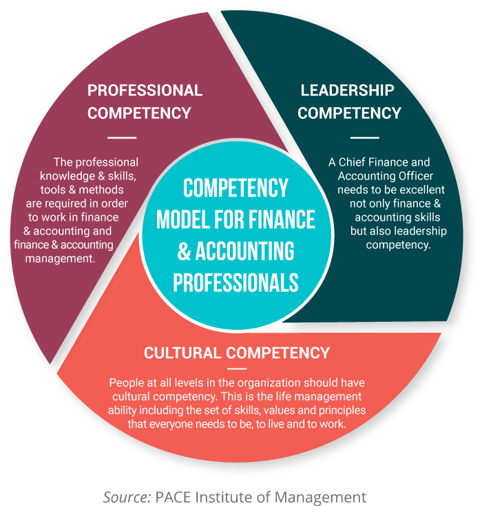 COMPETENCY MODEL FOR FINANCE & ACCOUNTING PROFESSIONALS